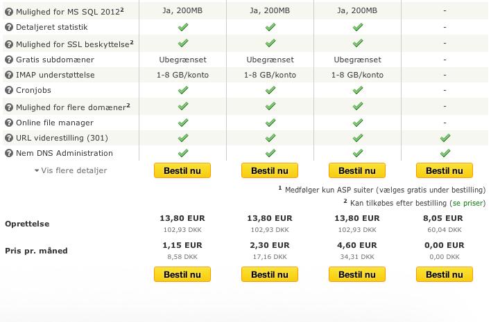 Som blogger er den billigste pakke mere end rigeligt i starten hos UnoEuro.