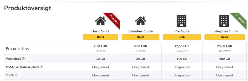 Her kan du se alle de forskellige UnoEuro webhoteller.